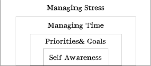 personal management sills